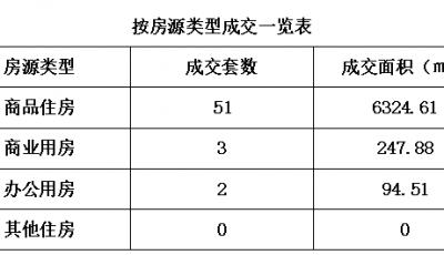 泰州市区房地产市场11月10日成交数据缩略图