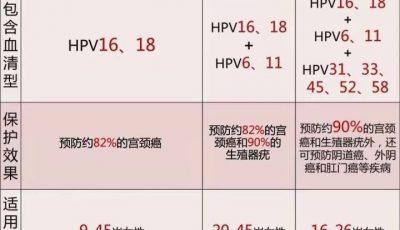 泰州九价hpv疫苗哪些人可以接种?缩略图