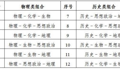 江苏省泰州市2021高考选择性考试科目有哪些?缩略图