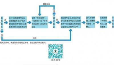 江苏泰州自考报名流程缩略图
