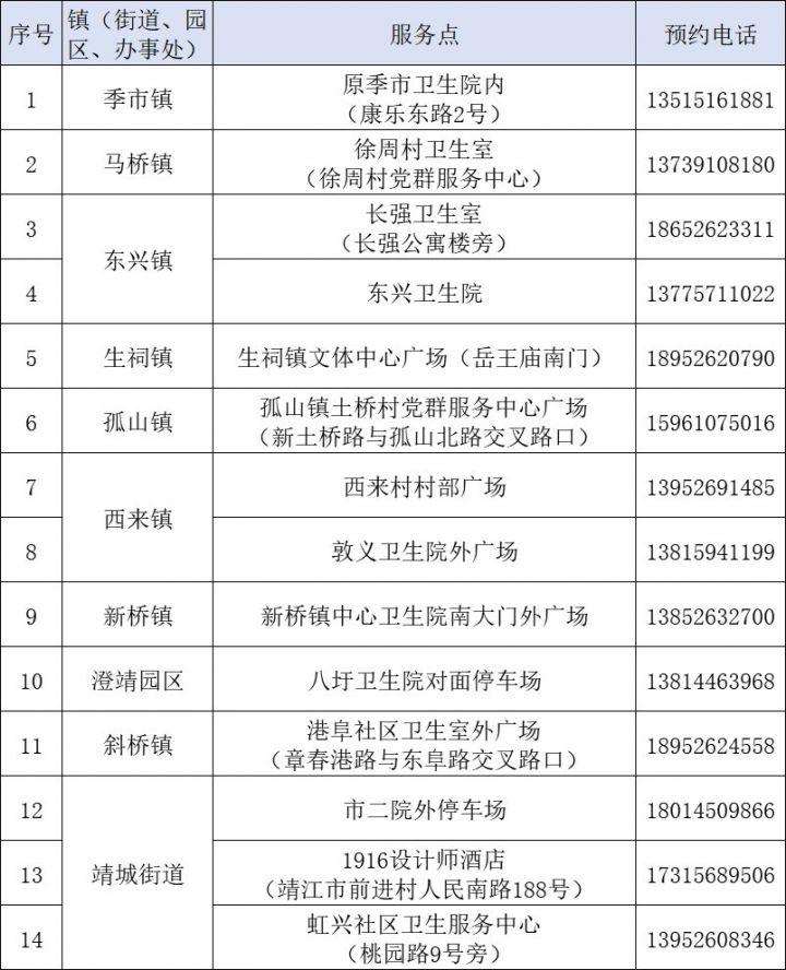 靖江市的14个能做核酸检测的地方【附医院机构的名单、联系电话和地址】插图