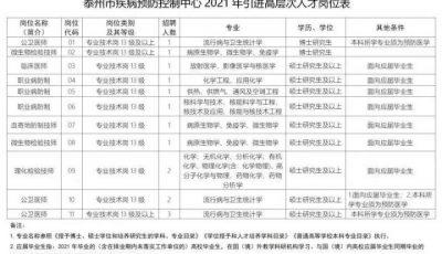 2021年泰州事业编招聘信息汇总缩略图