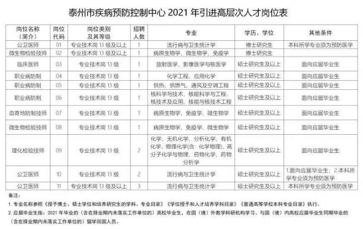 2021年泰州事业编招聘信息汇总插图