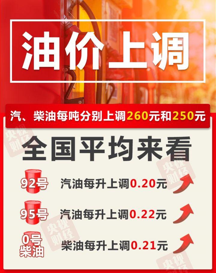 【2021年3月3日】泰州油价调整最新消息插图1