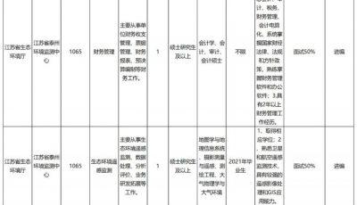 2021年泰州市省属事业单位统一公开招聘岗位表缩略图